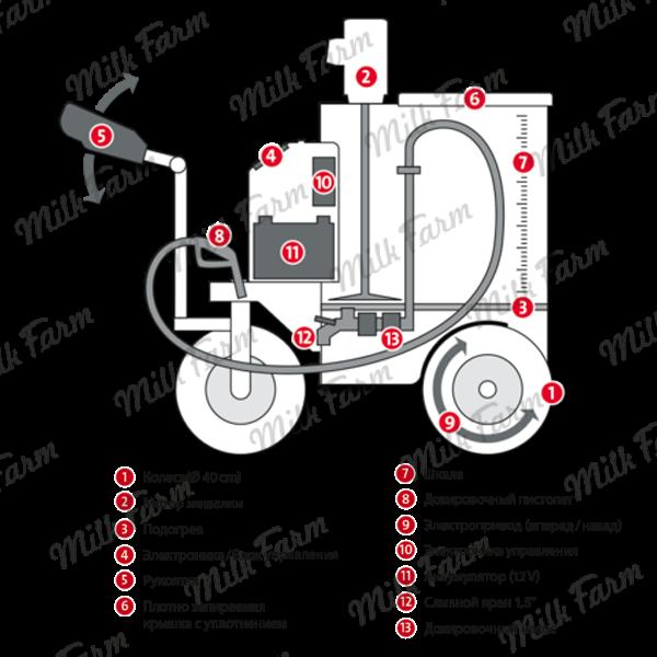 Молочный пастеризатор Urban, Молочное такси Urban, Молочный шаттл Urban, Выпойка телят Urban, Автомат для выпойки телят Urban, Оборудование Urban